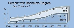 bachelordegrees